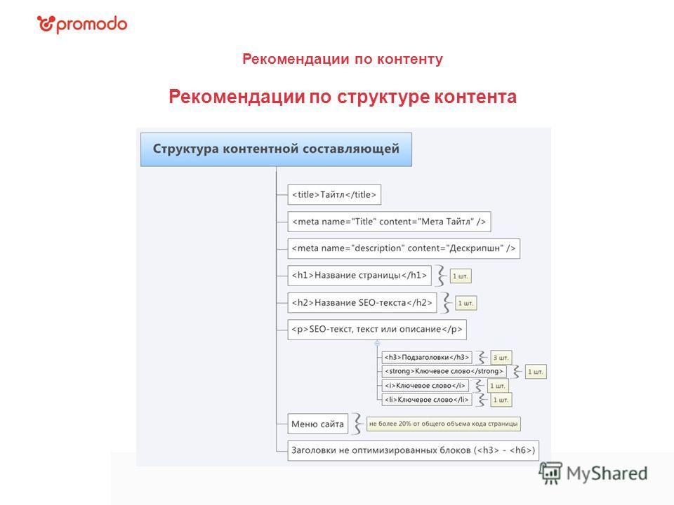 Рекомендации по контенту Рекомендации по структуре контента
