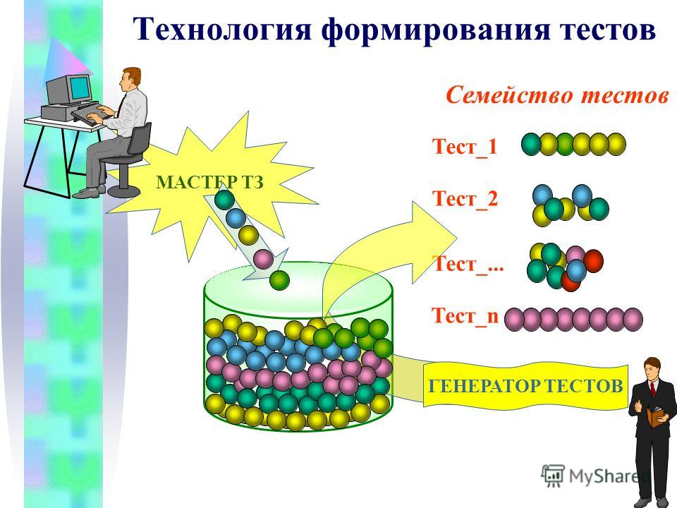 МАСТЕР ТЗ Семейство тестов Тест_n Тест_2 Тест_1 Тест_... ГЕНЕРАТОР ТЕСТОВ НАКОПИТЕЛЬ ТЗ Технология формирования тестов