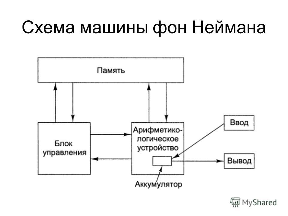 Схема машины фон Неймана