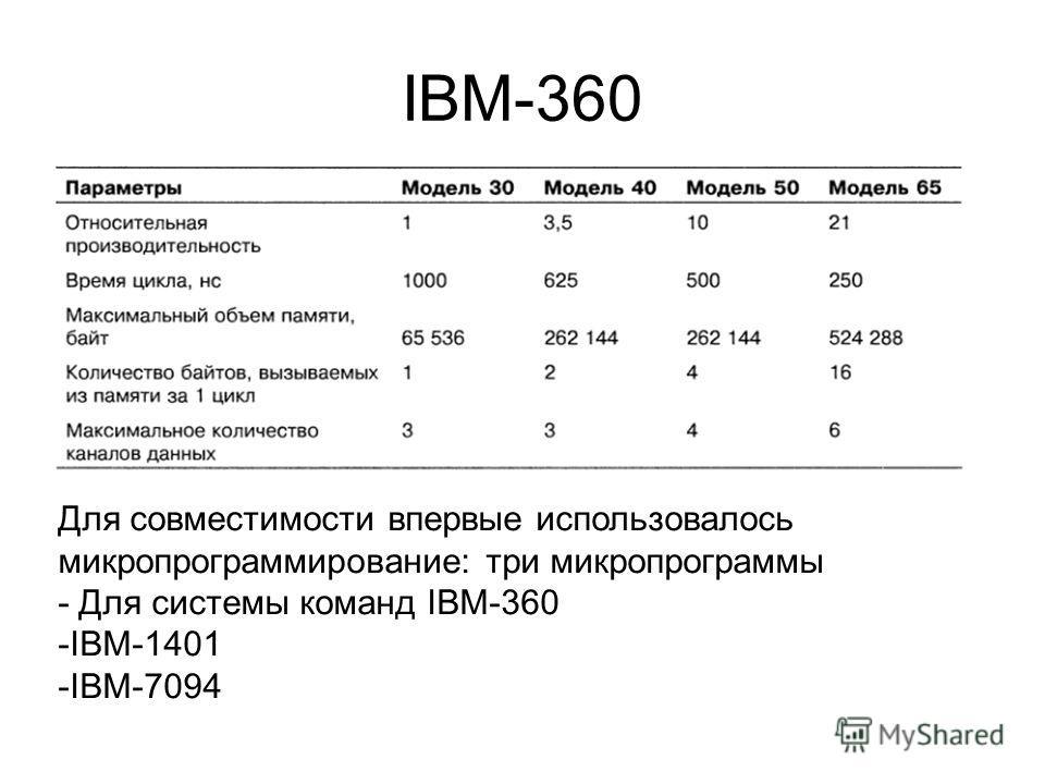 IBM-360 Для совместимости впервые использовалось микропрограммирование: три микропрограммы - Для системы команд IBM-360 -IBM-1401 -IBM-7094