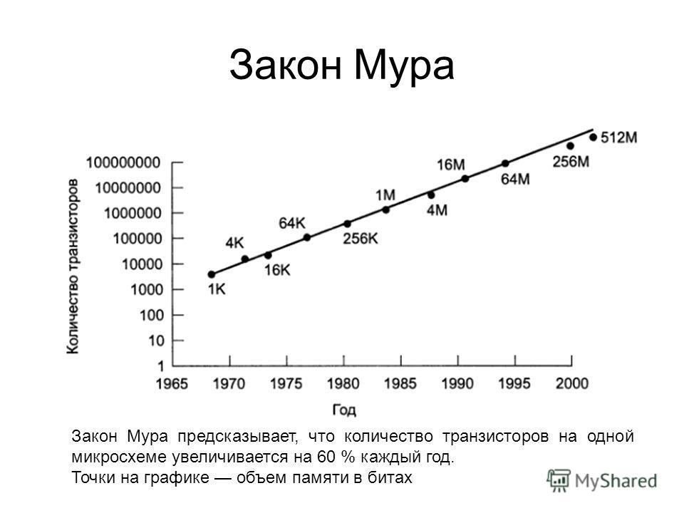 Закон Мура Закон Мура предсказывает, что количество транзисторов на одной микросхеме увеличивается на 60 % каждый год. Точки на графике объем памяти в битах
