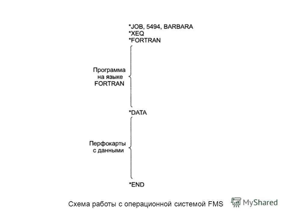 Схема работы с операционной системой FMS