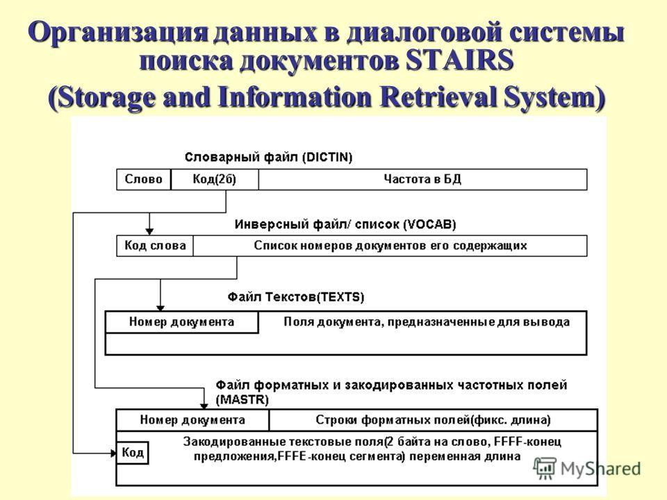 Организация данных в диалоговой системы поиска документов STAIRS (Storage and Information Retrieval System)