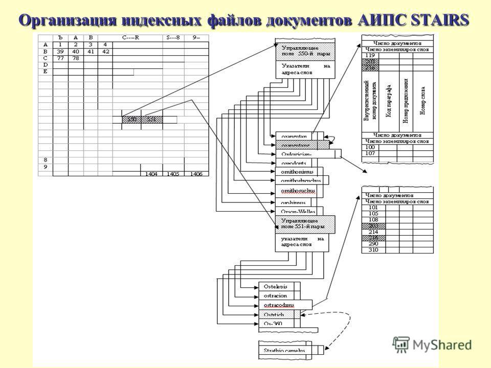 Организация индексных файлов документов АИПС STAIRS