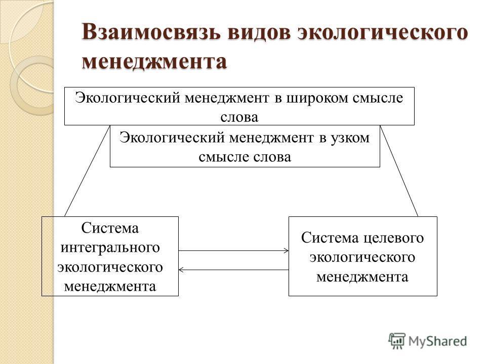 Взаимосвязь видов экологического менеджмента Экологический менеджмент в широком смысле слова Экологический менеджмент в узком смысле слова Система интегрального экологического менеджмента Система целевого экологического менеджмента