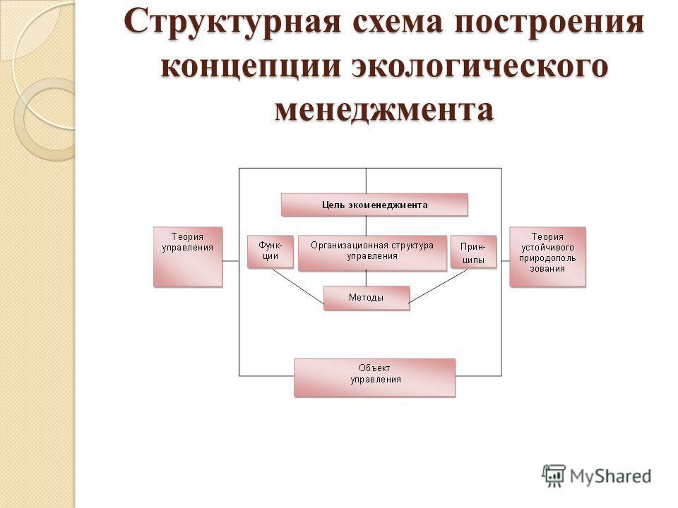 Структурная схема построения концепции экологического менеджмента
