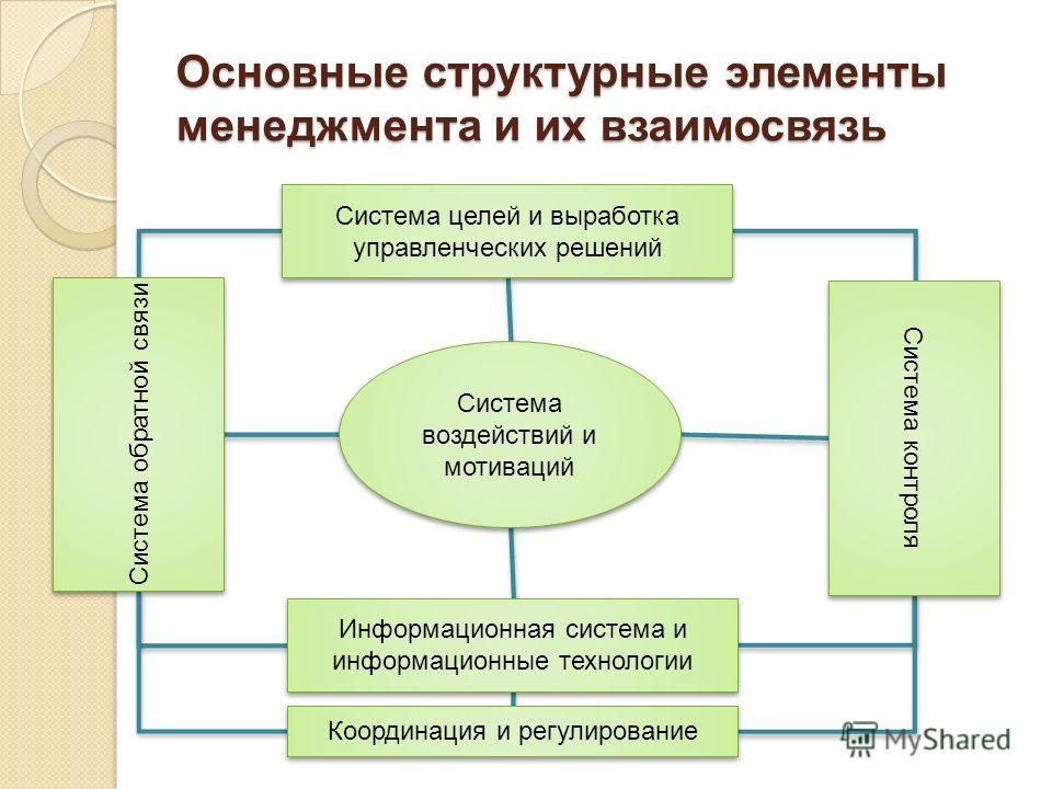 Основные структурные элементы менеджмента и их взаимосвязь Система воздействий и мотиваций Система целей и выработка управленческих решений Система контроля Информационная система и информационные технологии Координация и регулирование Система обратн