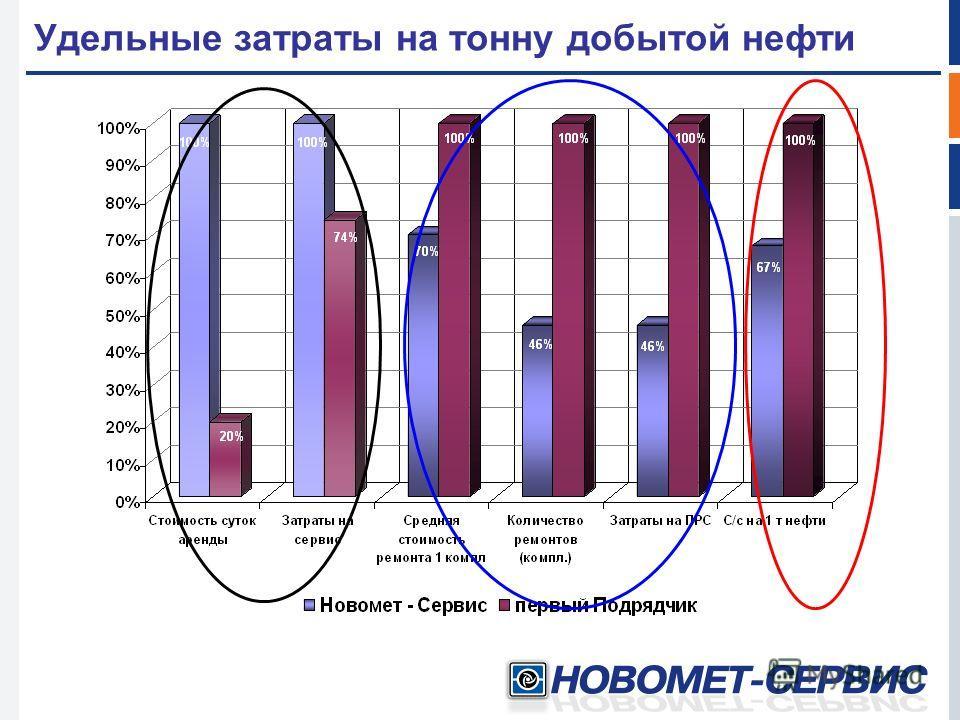 Удельные затраты на тонну добытой нефти