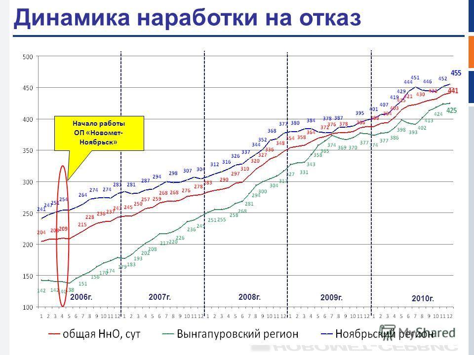 Динамика наработки на отказ Начало работы ОП «Новомет- Ноябрьск» 2010 г. 2006 г.2007 г.2008 г. 2009 г.