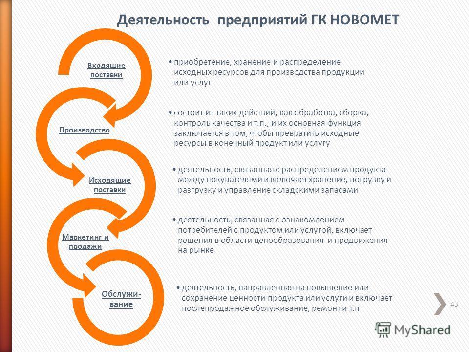 43 приобретение, хранение и распределение исходных ресурсов для производства продукции или услуг Входящие поставки состоит из таких действий, как обработка, сборка, контроль качества и т.п., и их основная функция заключается в том, чтобы превратить