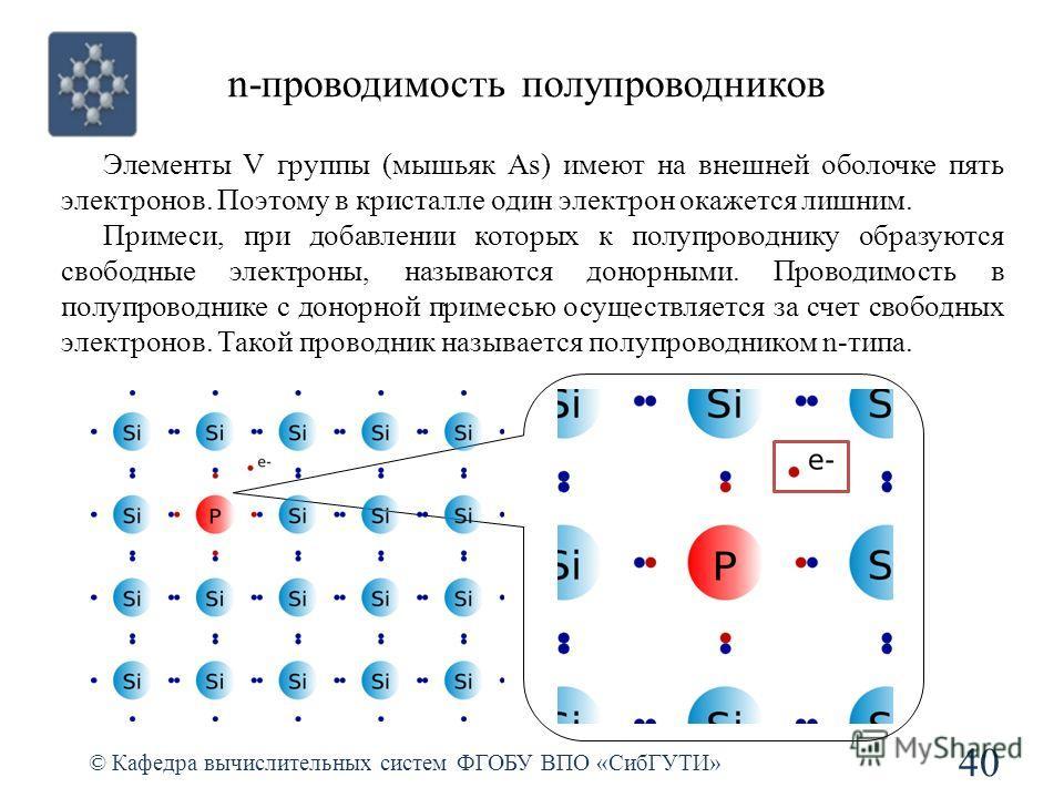 n-проводимость полупроводников © Кафедра вычислительных систем ФГОБУ ВПО «СибГУТИ» 40 Элементы V группы (мышьяк As) имеют на внешней оболочке пять электронов. Поэтому в кристалле один электрон окажется лишним. Примеси, при добавлении которых к полупр