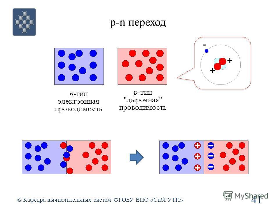p-n переход © Кафедра вычислительных систем ФГОБУ ВПО «СибГУТИ» 41 n-тип электронная проводимость p-тип дырочная проводимость