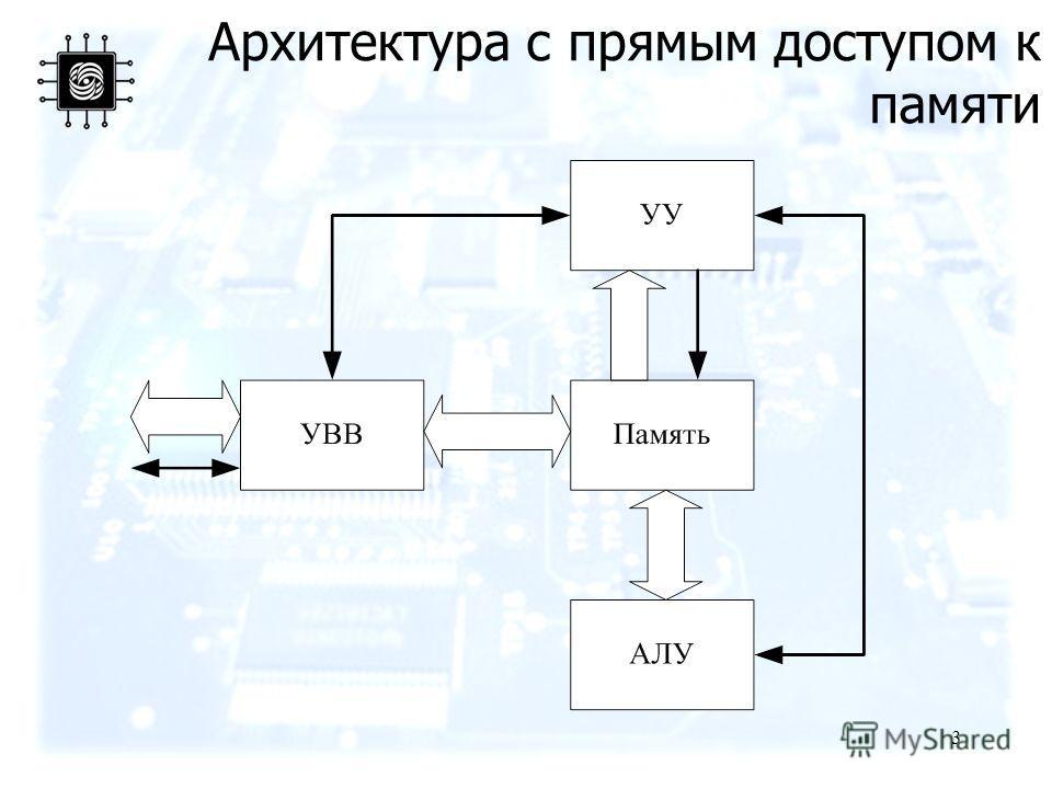 3 Архитектура с прямым доступом к памяти