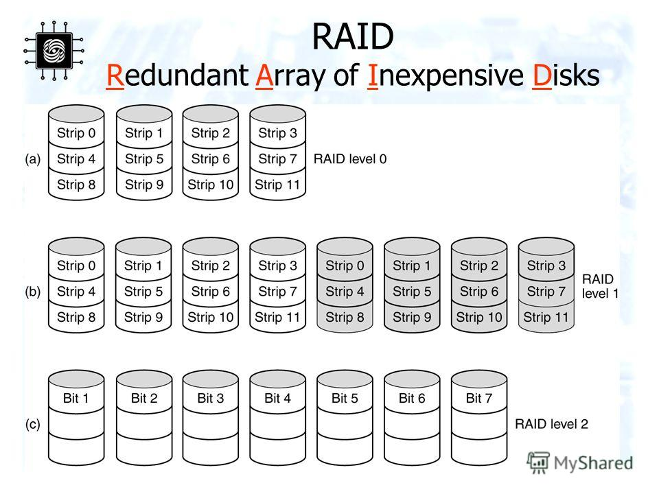 34 RAID Redundant Array of Inexpensive Disks