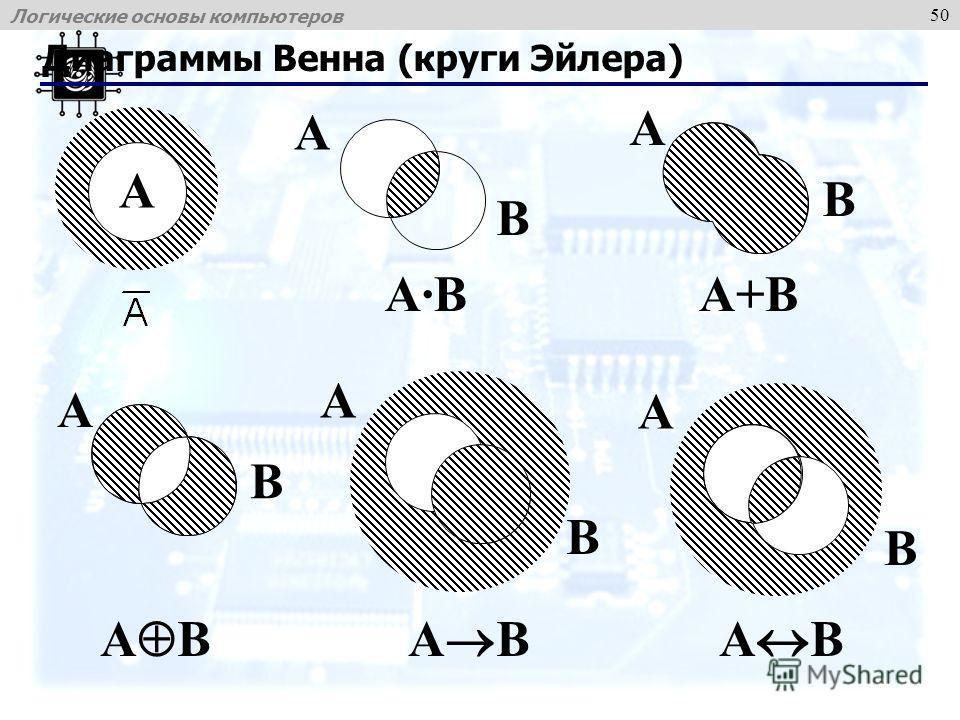 Логические основы компьютеров 50 Диаграммы Венна (круги Эйлера) A B A B A A·BA·B A B A+B A B A B A B