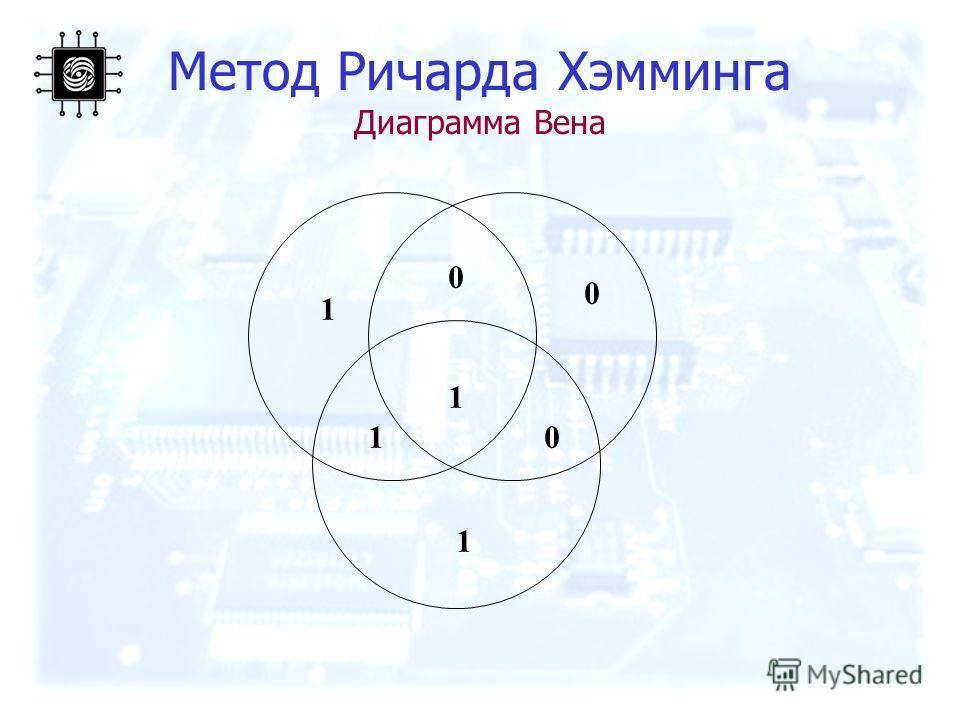 Метод Ричарда Хэмминга Диаграмма Вена 1 1 0 0 1 0 1