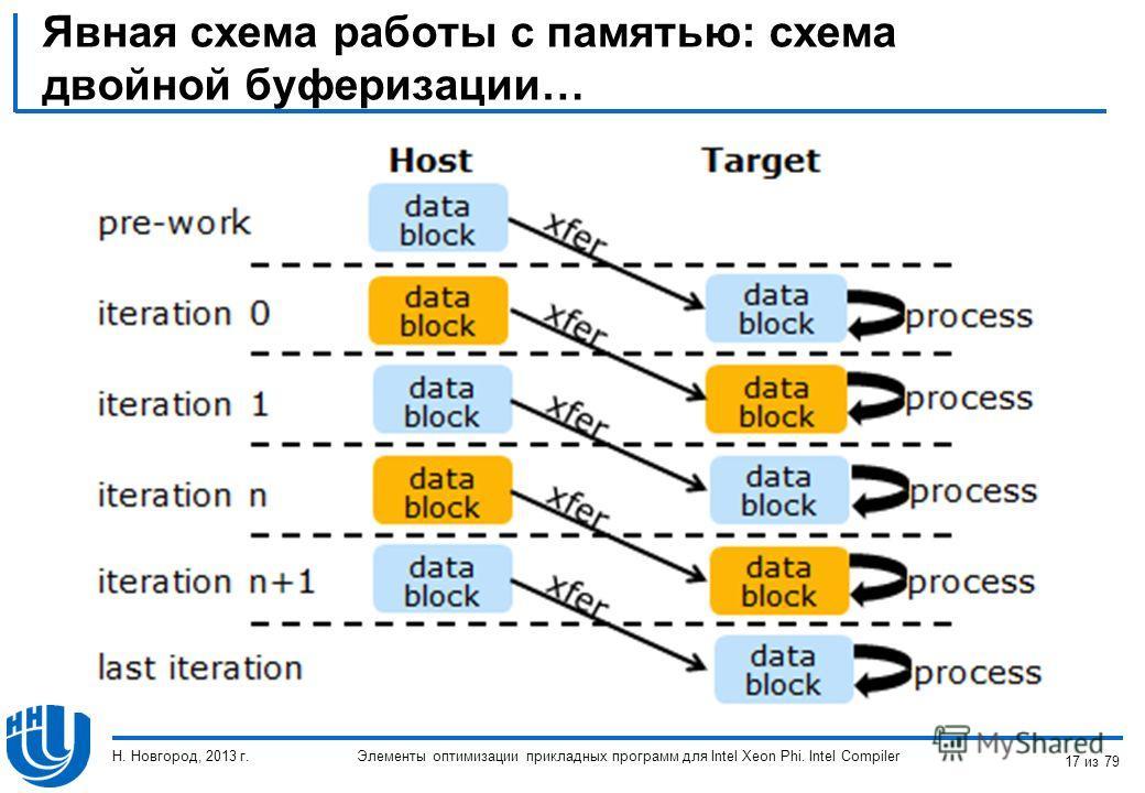 Явная схема работы с памятью: схема двойной буферизации… Элементы оптимизации прикладных программ для Intel Xeon Phi. Intel Compiler Н. Новгород, 2013 г. 17 из 79