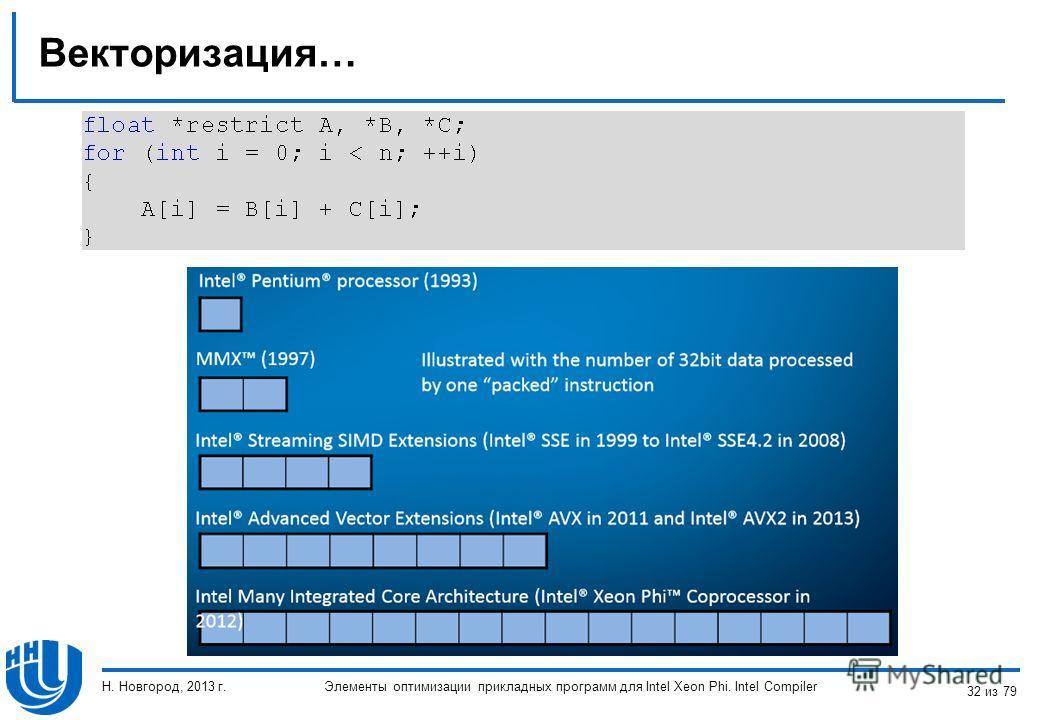 Векторизация… Элементы оптимизации прикладных программ для Intel Xeon Phi. Intel Compiler Н. Новгород, 2013 г. 32 из 79