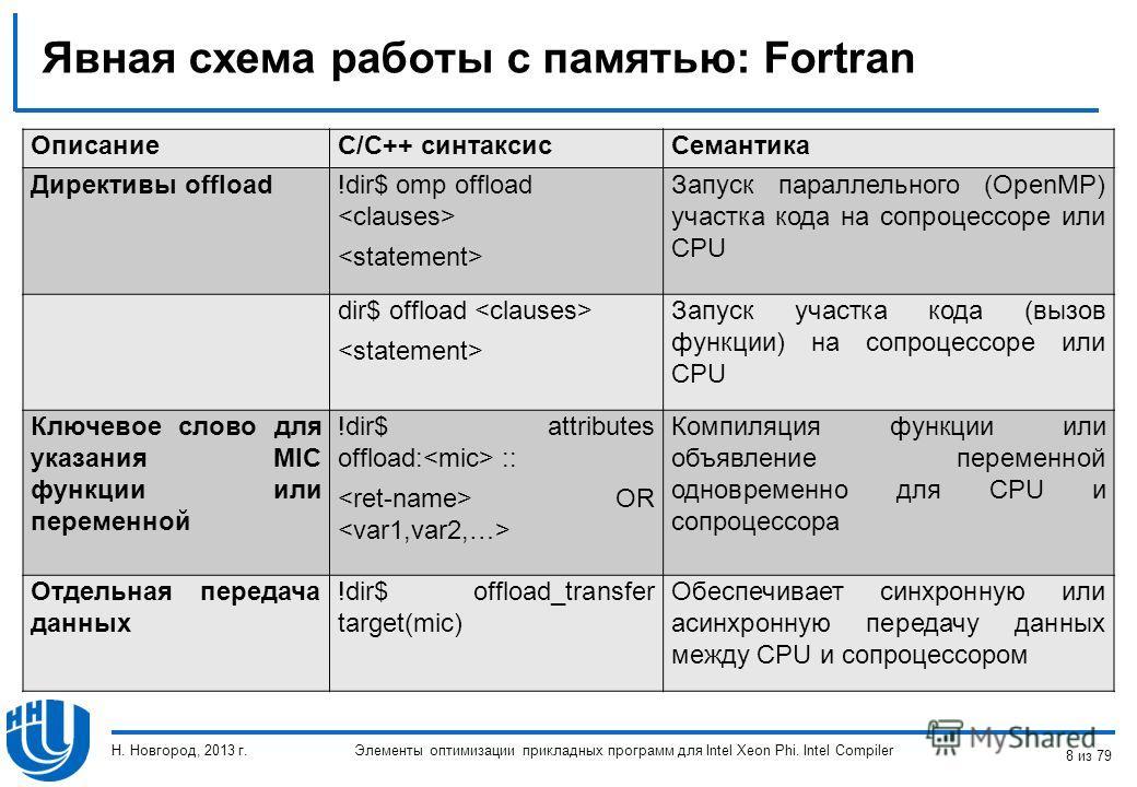 Явная схема работы с памятью: Fortran Элементы оптимизации прикладных программ для Intel Xeon Phi. Intel Compiler ОписаниеC/C++ синтаксис Семантика Директивы offload!dir$ omp offload Запуск параллельного (OpenMP) участка кода на сопроцессоре или CPU