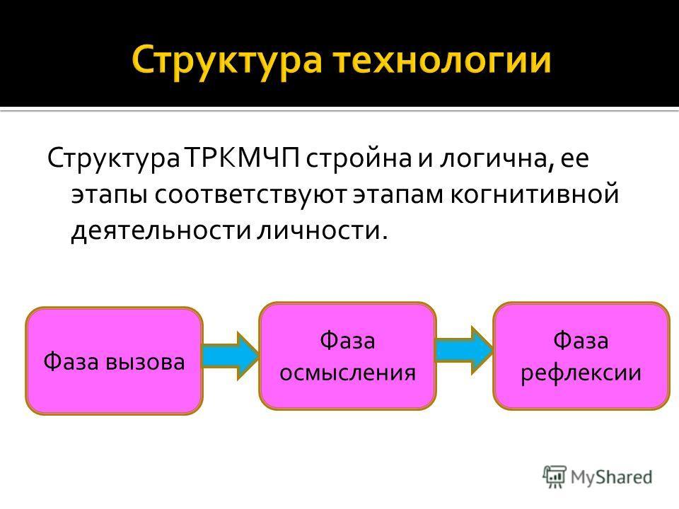 Структура ТРКМЧП стройна и логична, ее этапы соответствуют этапам когнитивной деятельности личности. Фаза вызова Фаза осмысления Фаза рефлексии
