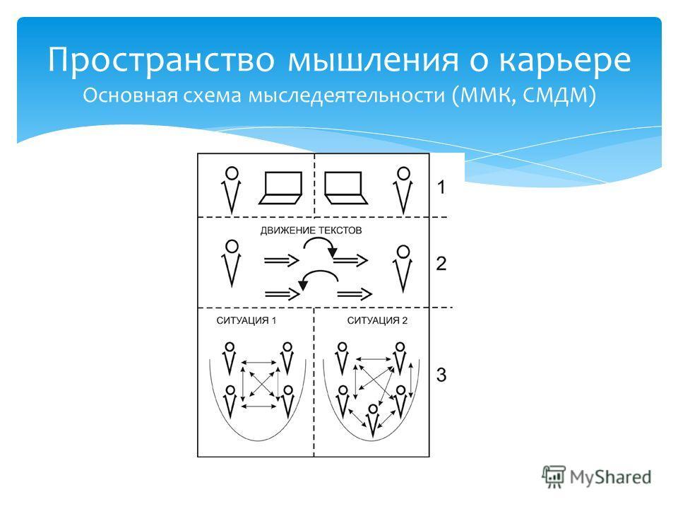 Пространство мышления о карьере Основная схема мыследеятельности (ММК, СМДМ)