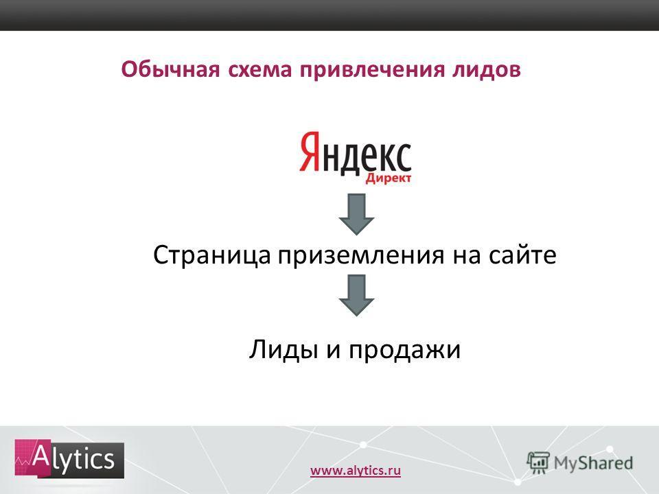 www.alytics.ru Обычная схема привлечения лидов Страница приземления на сайте Лиды и продажи