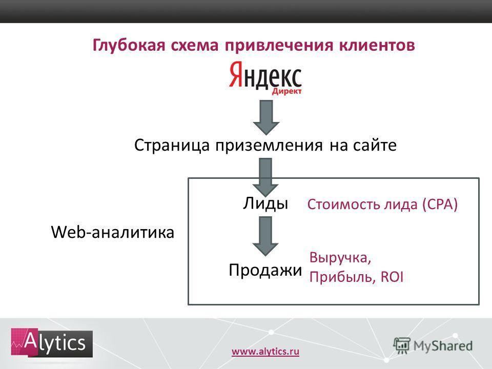 www.alytics.ru Глубокая схема привлечения клиентов Страница приземления на сайте Лиды Продажи Web-аналитика Стоимость лида (CPA) Выручка, Прибыль, ROI