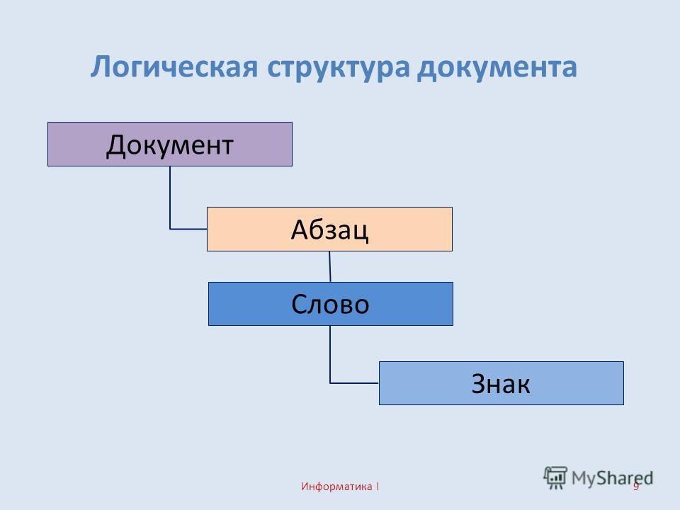 9 Логическая структура документа Информатика I Документ Абзац Слово Знак