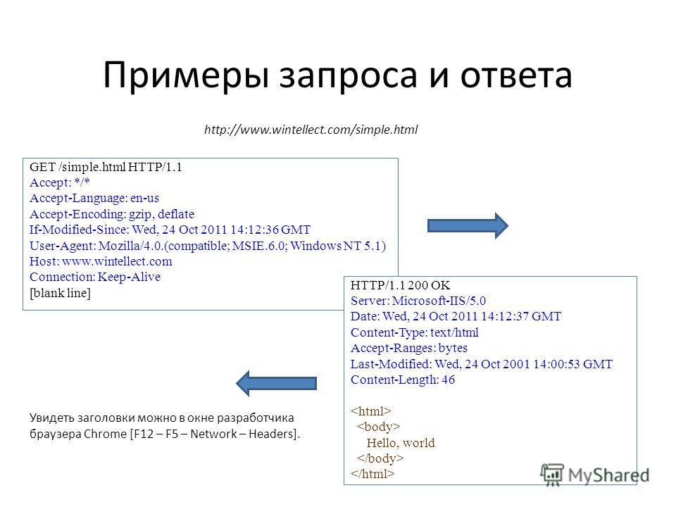 Примеры запроса и ответа GET /simple.html HTTP/1.1 Accept: */* Accept-Language: en-us Accept-Encoding: gzip, deflate If-Modified-Since: Wed, 24 Oct 2011 14:12:36 GMT User-Agent: Mozilla/4.0.(compatible; MSIE.6.0; Windows NT 5.1) Host: www.wintellect.