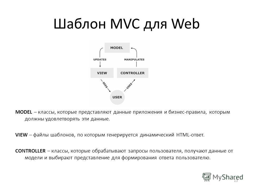 Шаблон MVC для Web MODEL – классы, которые представляют данные приложения и бизнес-правила, которым должны удовлетворять эти данные. VIEW – файлы шаблонов, по которым генерируется динамический HTML-ответ. CONTROLLER – классы, которые обрабатывают зап