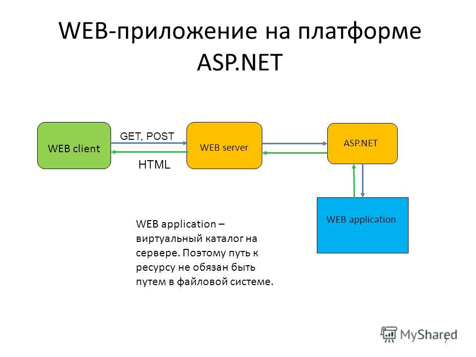 WEB-приложение на платформе ASP.NET 7 WEB server WEB client GET, POST HTML ASP.NET WEB application WEB application – виртуальный каталог на сервере. Поэтому путь к ресурсу не обязан быть путем в файловой системе.