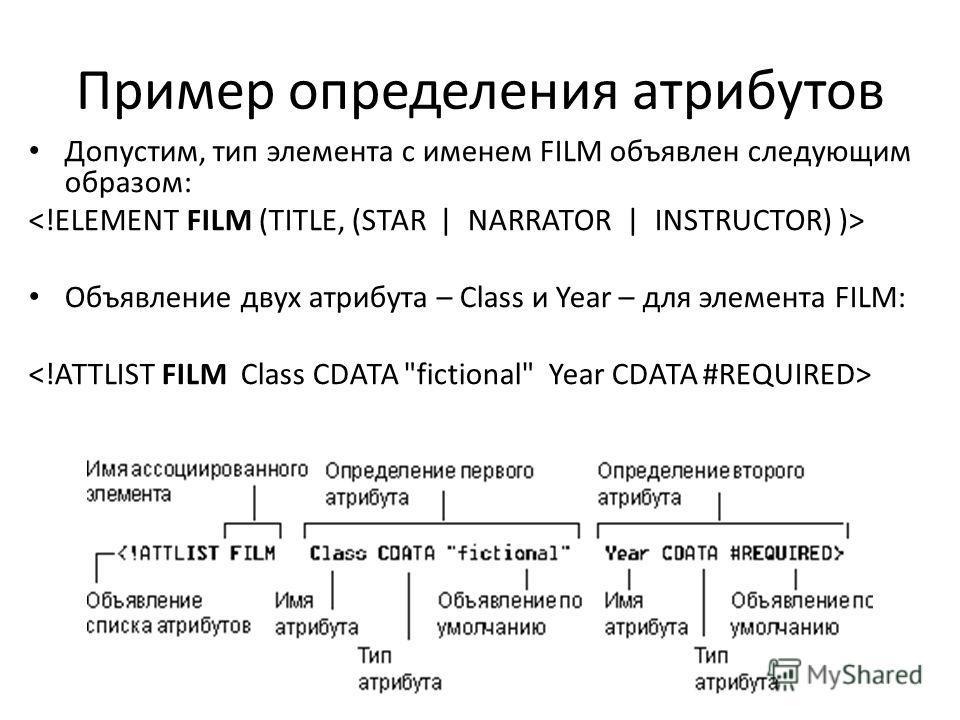 Пример определения атрибутов Допустим, тип элемента с именем FILM объявлен следующим образом: Объявление двух атрибута – Class и Year – для элемента FILM: