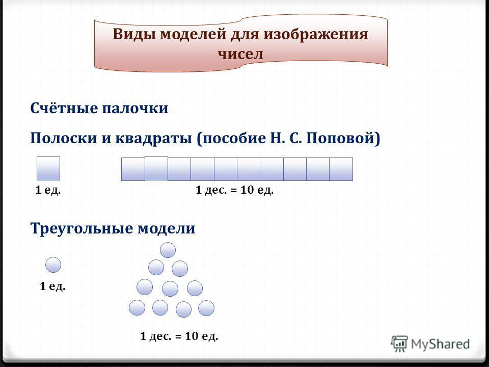 Виды моделей для изображения чисел Счётные палочки Полоски и квадраты (пособие Н. С. Поповой) 1 ед.1 дес. = 10 ед. Треугольные модели 1 ед. 1 дес. = 10 ед.