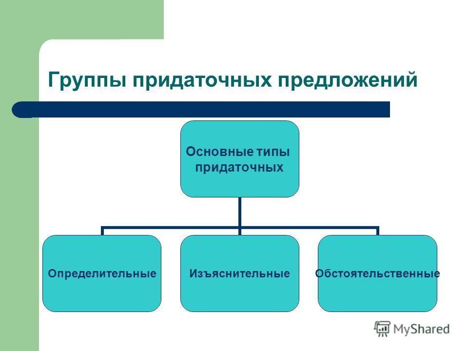 Группы придаточных предложений Основные типы придаточных Определительные ИзъяснительныеОбстоятельственные
