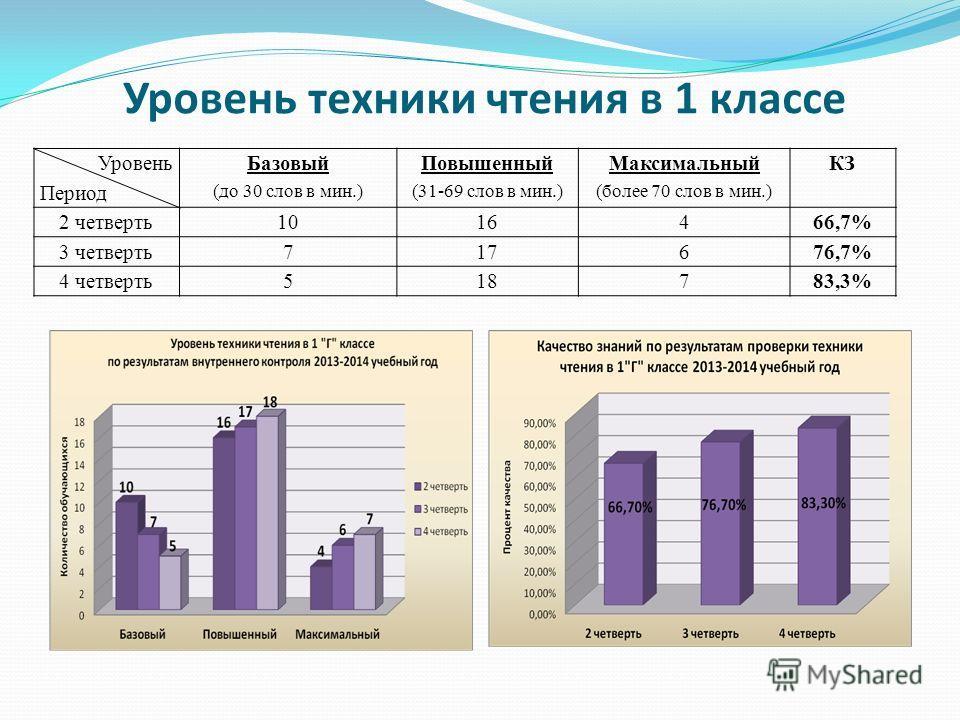 Уровень техники чтения в 1 классе Уровень Период Базовый (до 30 слов в мин.) Повышенный (31-69 слов в мин.) Максимальный (более 70 слов в мин.) КЗ 2 четверть 1016466,7% 3 четверть 717676,7% 4 четверть 518783,3%