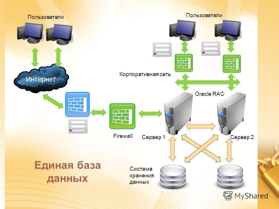 Интернет Сервер 1Сервер 2 Система хранения данных Корпоративная сеть Oracle RAC Firewall Единая база данных Пользователи