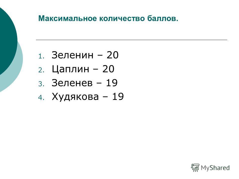 Максимальное количество баллов. 1. Зеленин – 20 2. Цаплин – 20 3. Зеленев – 19 4. Худякова – 19