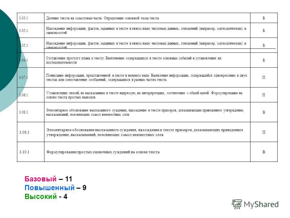 3.03.1Деление текста на смысловые части. Определение основной темы текстаБ 3.05.1 Нахождение информации, фактов, заданных в тексте в явном виде: числовых данных, отношений (например, математических) и зависимостей Б 3.05.1 Нахождение информации, факт