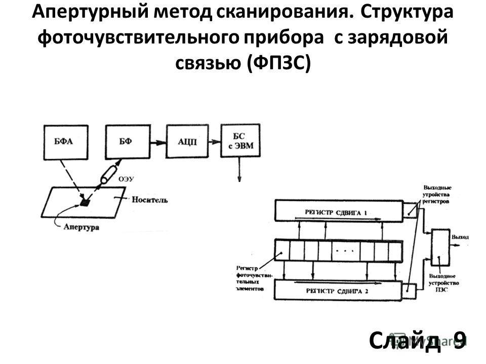 Апертурный метод сканирования. Структура фоточувствительного прибора с зарядовой связью (ФПЗС) Слайд 9