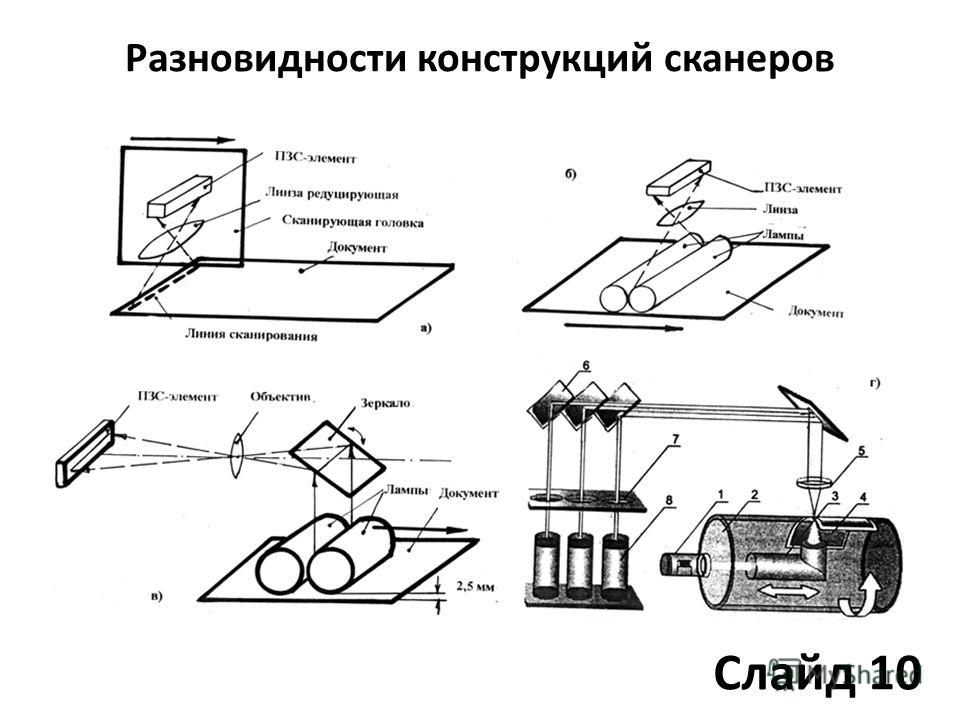 Разновидности конструкций сканеров Слайд 10