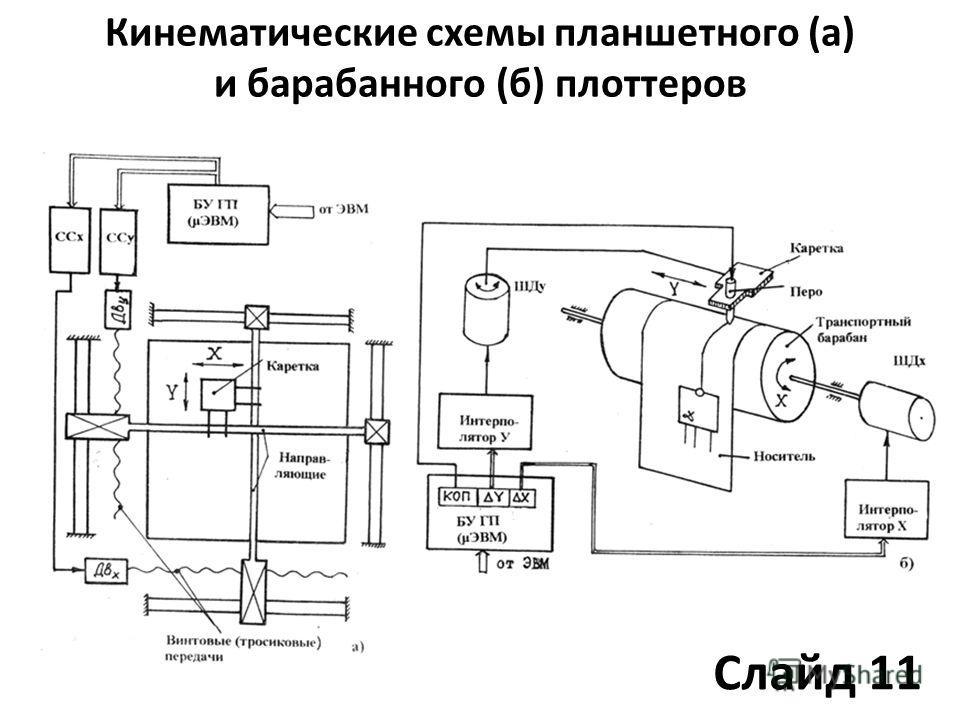 Кинематические схемы планшетного (а) и барабанного (б) плоттеров Слайд 11