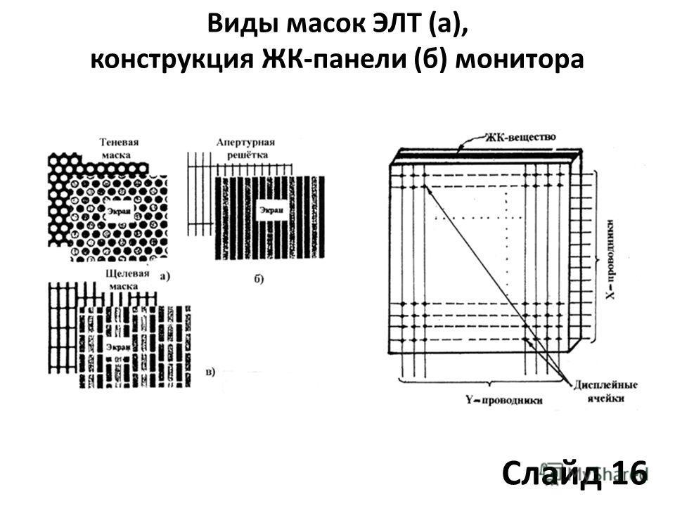 Виды масок ЭЛТ (а), конструкция ЖК-панели (б) монитора Слайд 16