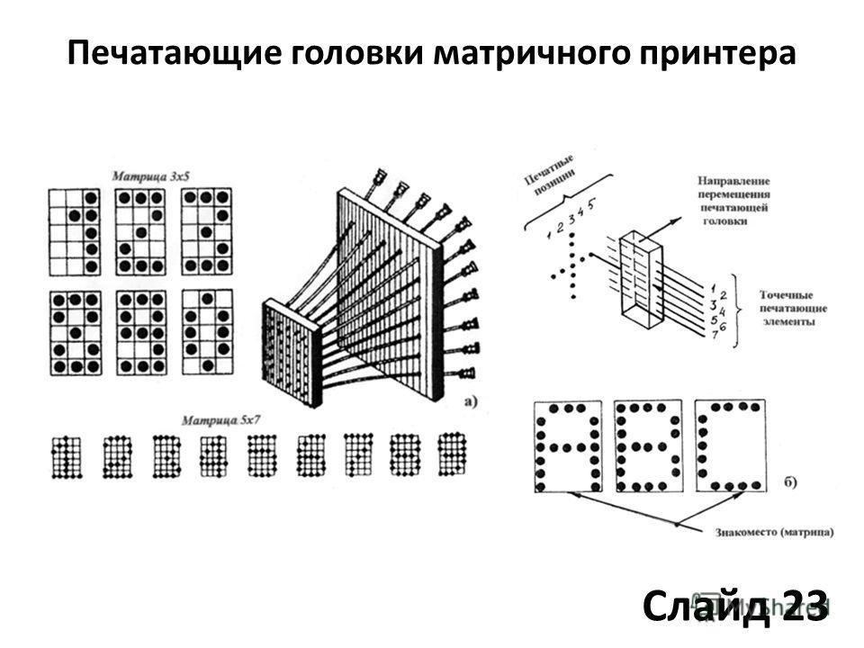 Печатающие головки матричного принтера Слайд 23