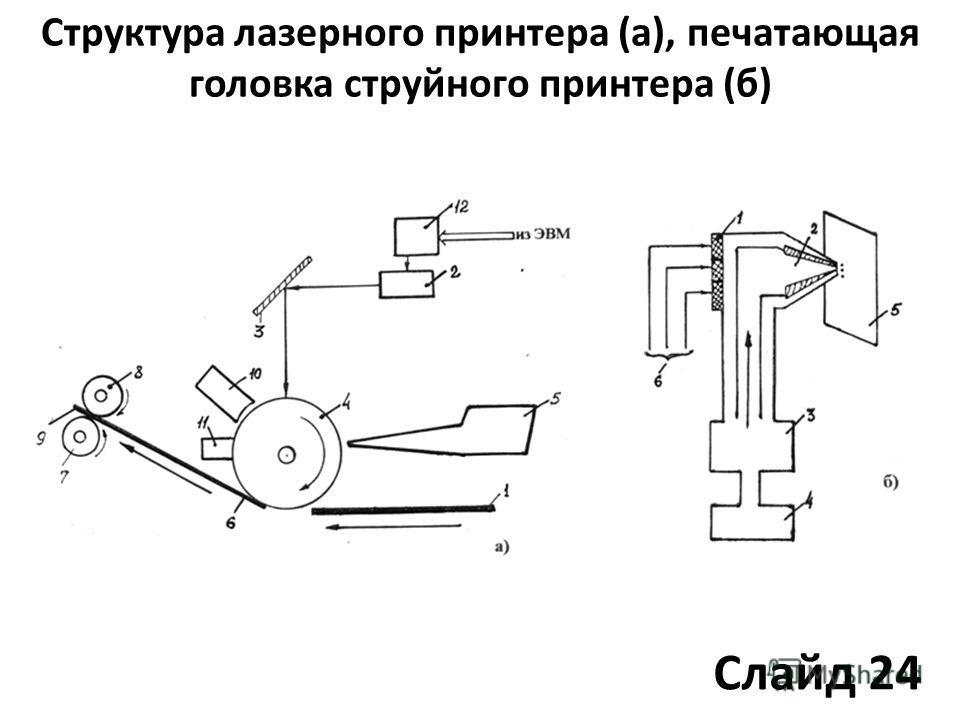 Структура лазерного принтера (а), печатающая головка струйного принтера (б) Слайд 24