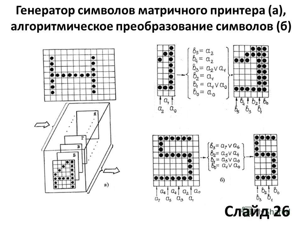 Генератор символов матричного принтера (а), алгоритмическое преобразование символов (б) Слайд 26