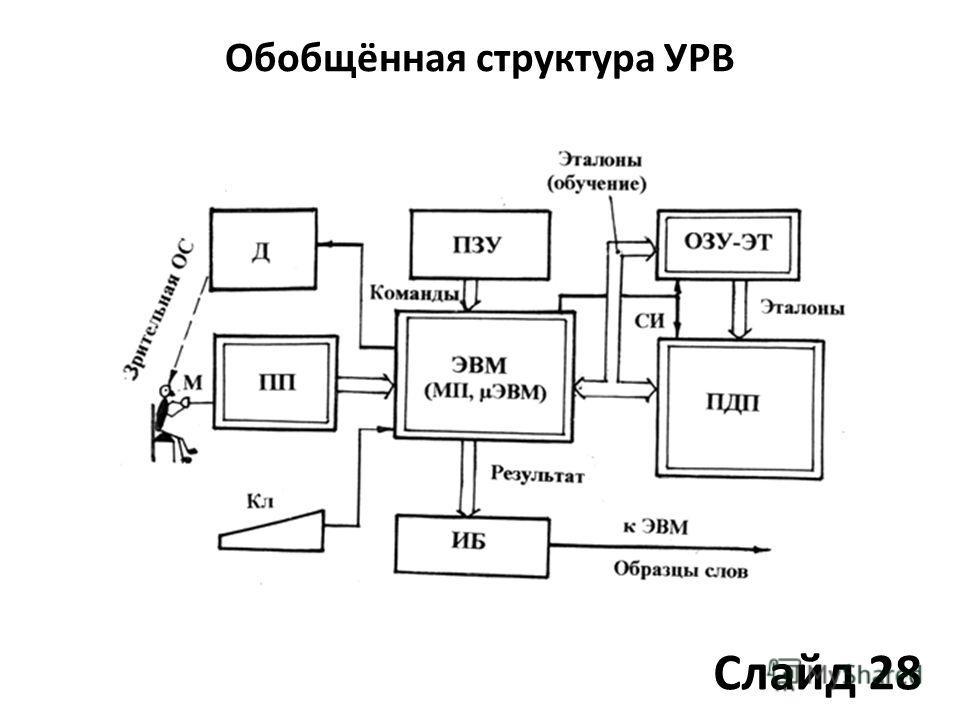 Обобщённая структура УРВ Слайд 28