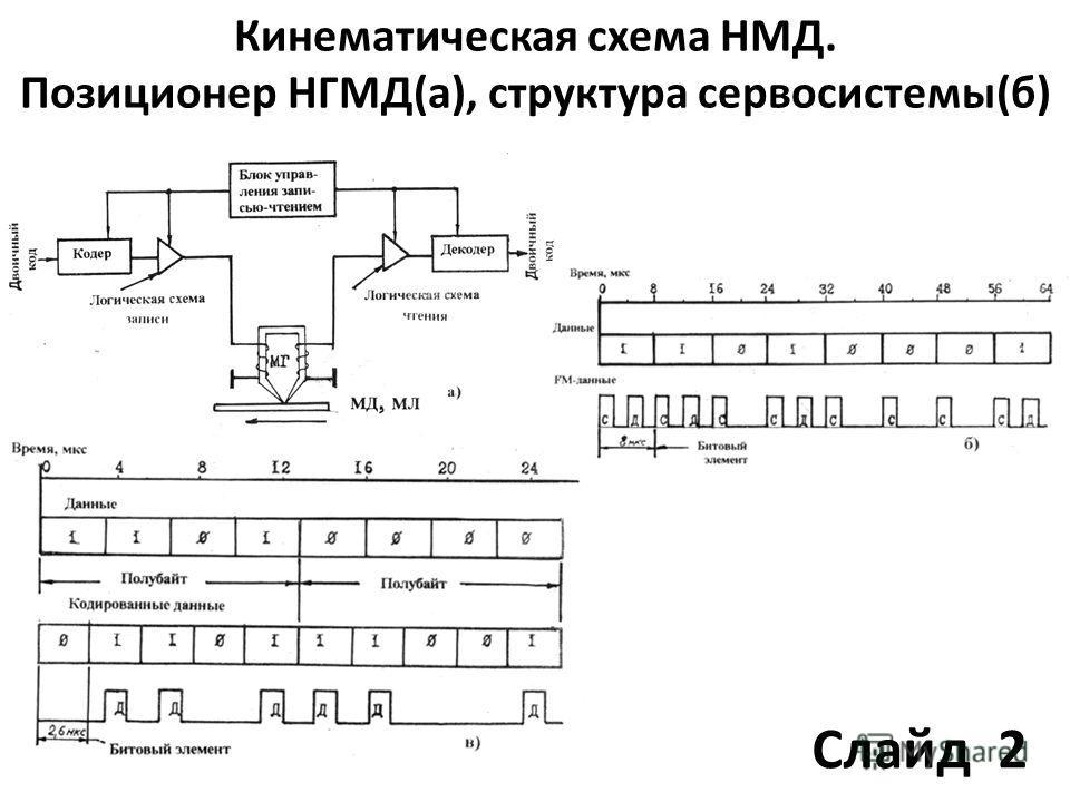 Кинематическая схема НМД. Позиционер НГМД(а), структура сервосистемы(б) Слайд 2