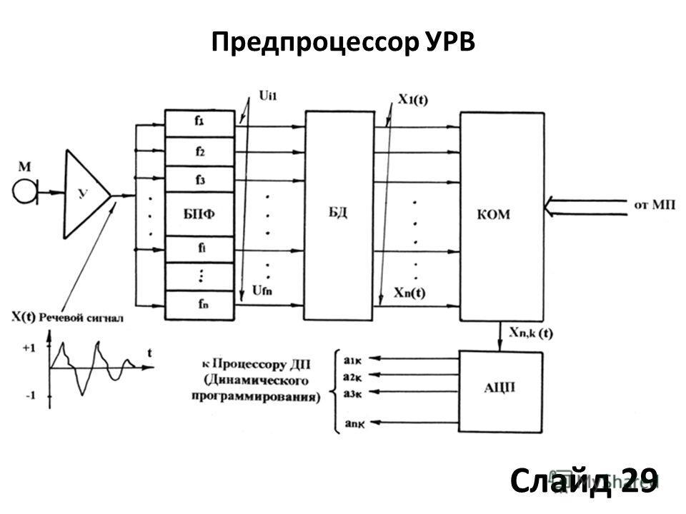 Предпроцессор УРВ Слайд 29
