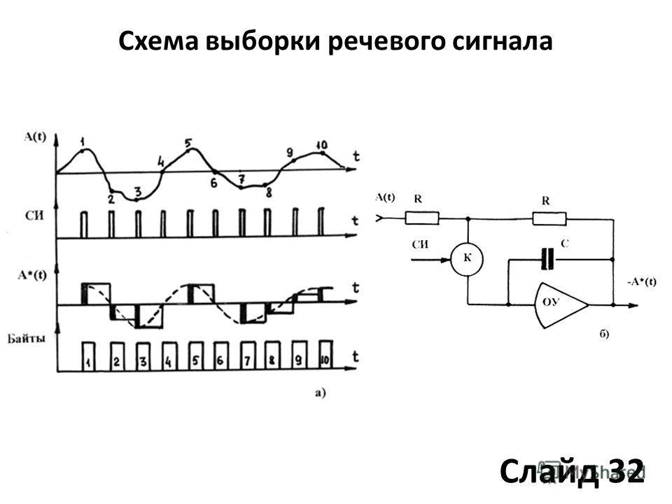 Схема выборки речевого сигнала Слайд 32