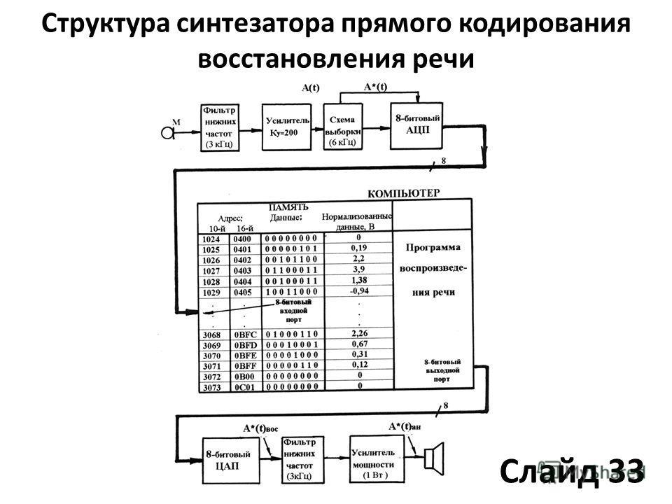 Структура синтезатора прямого кодирования восстановления речи Слайд 33